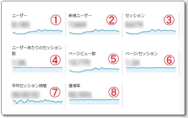 Googleアナリティクス 使い方 見方 検索 直帰率 セッション ユーザー サマリー2