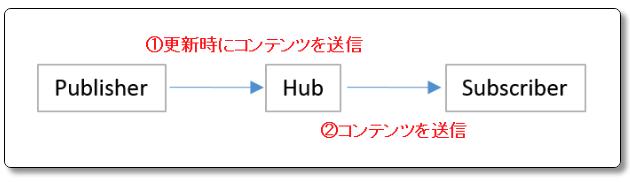 PubSubHubbub 使い方 設定 インデックス 効果 仕組み あり