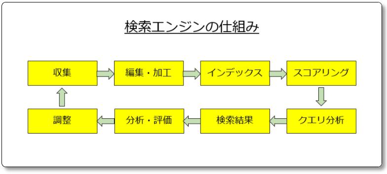 検索エンジンの仕組み図解