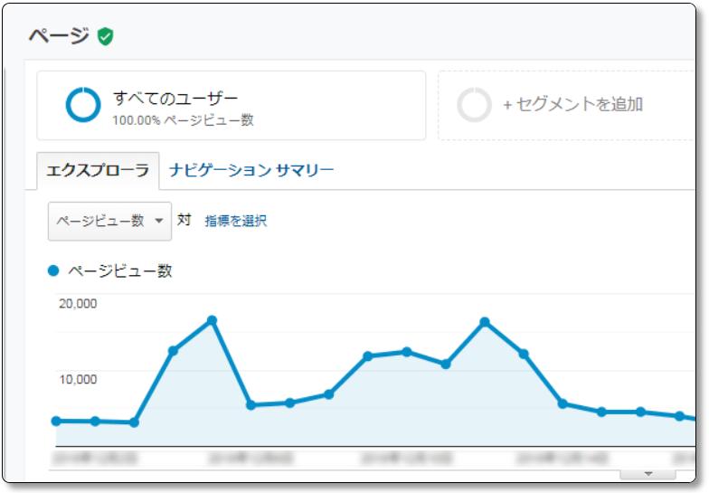 04-Googleアナリティクスの行動-サイトコンテンツ-すべてのページのグラフ