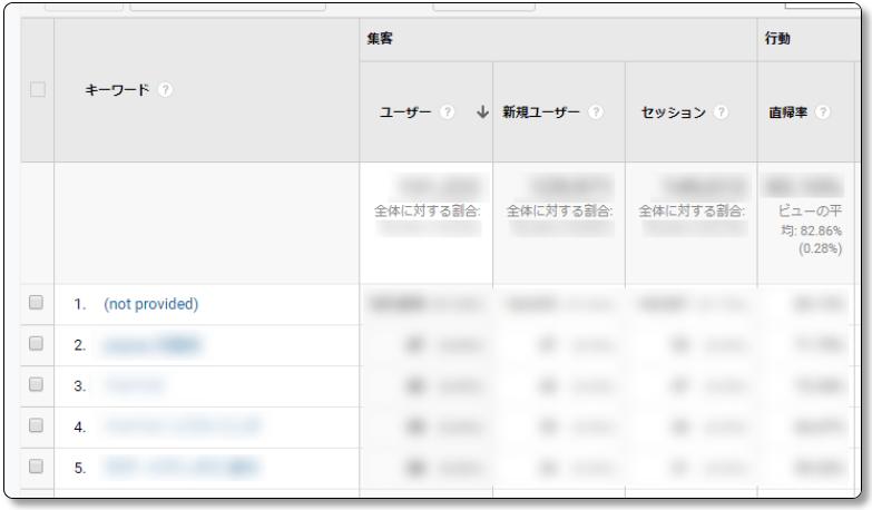 Googleアナリティクスで検索キーワードランキングを表示