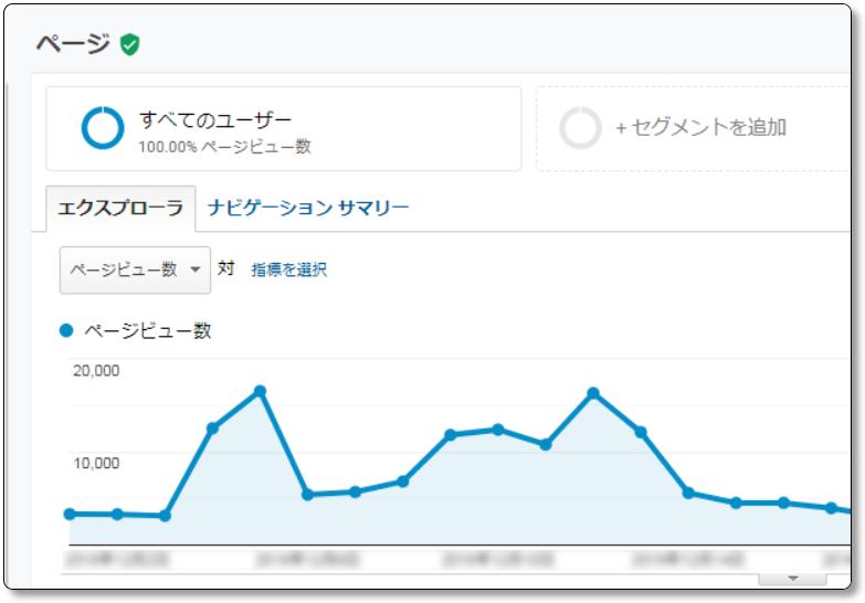 Googleアナリティクスの行動-サイトコンテンツ-すべてのページのグラフ