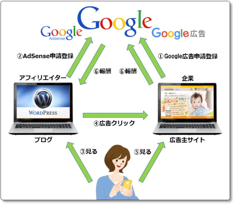 Google AdSenseの仕組みを図解